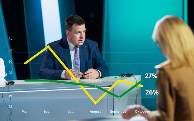 Turu-uuringute reitingud: Keskerakond tõusis populaarseimaks erakonnaks