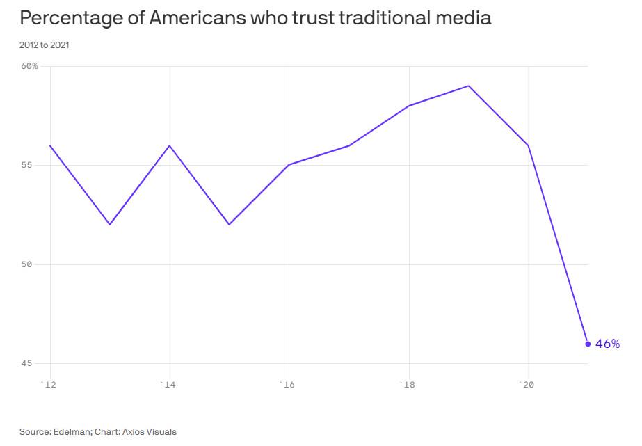 Uuring: USA kodanike usk peavoolumeediasse kukkus ajalooliselt madalale tasemele